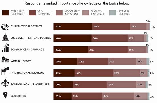 c1.edu.global.literacy.survey.importance.story