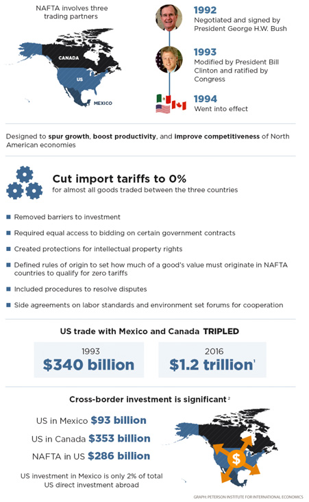 a2.nafta.graphic.story