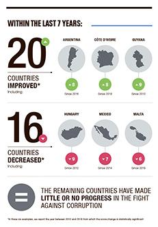 a3.corruption.graphic.progress.story